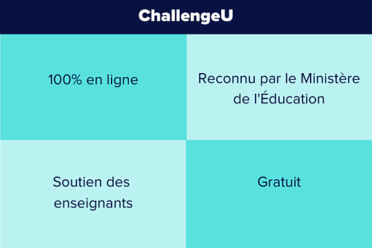 4 caractéristiques de ChallengeU